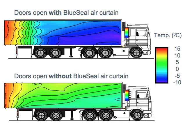 rideaux d'air véhicule réfrigéré