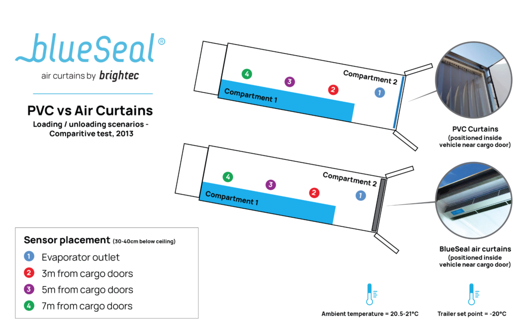 Are BlueSeal air curtains more effective than PVC curtains? A comparative study in trucks