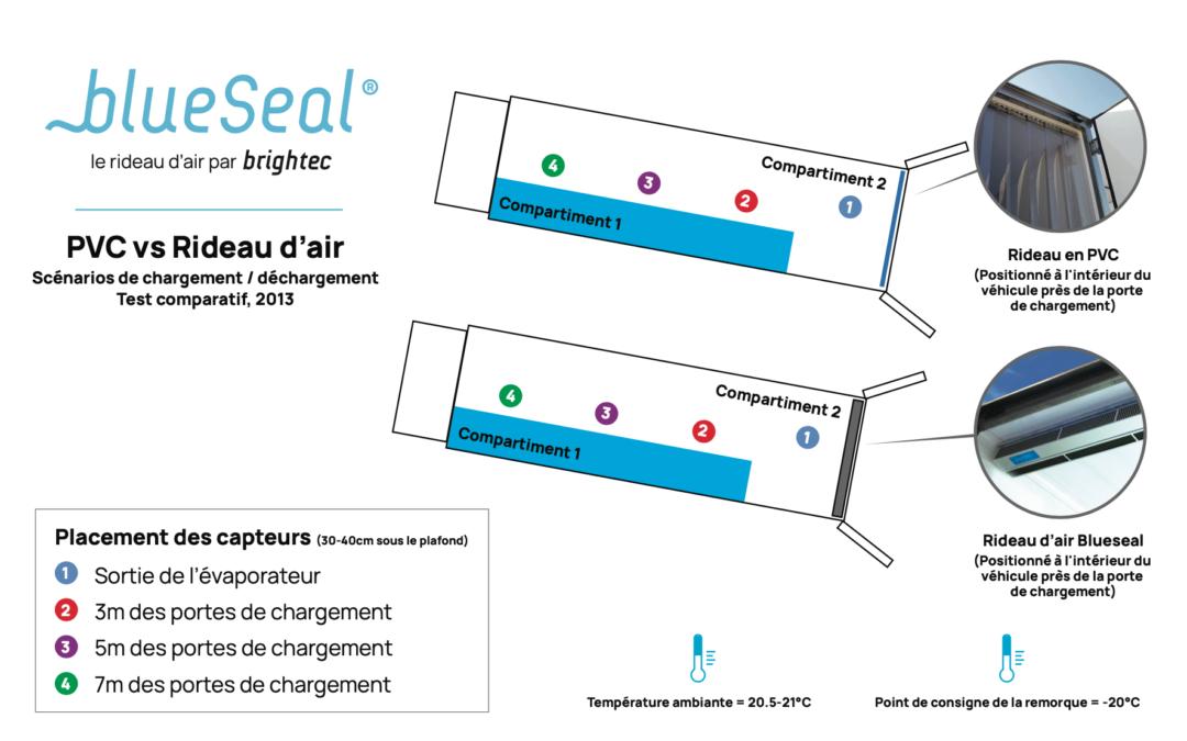 Les rideaux d'air BlueSeal sont-ils plus efficaces que les rideaux en PVC? Une étude comparative dans les camions